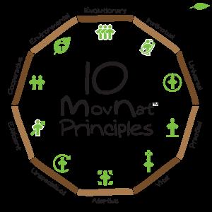 MovNat Principles Circle