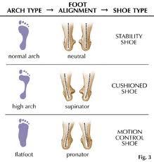 foot type, shoe type
